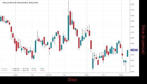 Rolls Royce Stock Chart Stock Of The Day 06 03 2018 Rolls Royce Holdings Plc