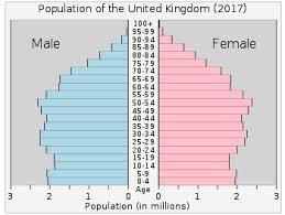 England Population Chart Demography Of The United Kingdom Wikipedia