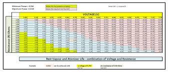 Vape Wattage Chart Sub Ohm 22 Actual E Cig Resistance Chart Sub Ohm