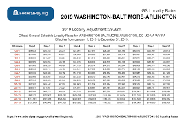 E4 Pay Chart 2011 Washington Dc Pay Locality General Schedule Pay Areas