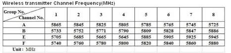Fpv Frequency Chart Which Fpv Frequency Should I Fly On Fpv Frenzy