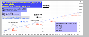 Bitcoin Chart Prediction Current Bitcoin Exchange Value Bitcoin Futures Expected G7