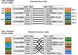 wiring diagram cat 5 wiring diagram color code with ethernet patch Cat 5 Ethernet Cable Wiring Diagram wiring diagram cat 5 wiring diagram color code with ethernet patch cable and ethernet crossover cable