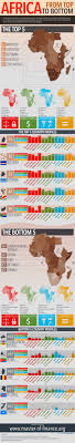 images about Africa   infographics on Pinterest Pinterest