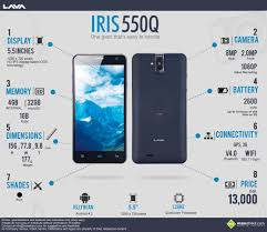 Must Know Facts about the Lava IRIS 550Q