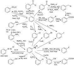 Aromatic Reaction Map Organic Chemistry Teaching