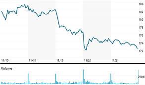 Raytheon Stock Quote