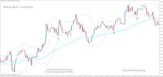 Bollinger Bands 5 Minute Chart Bollinger Bands 1 Min Scalping Is A Method For Trade On 1