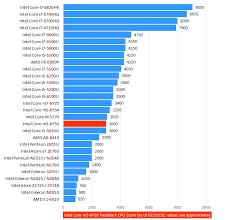 22 Punctual Xeon Processors Comparison Chart