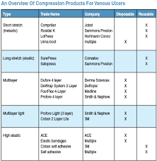 A Guide To Compression Dressings For Venous Ulcers