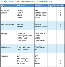 Medline Tubigrip Size Chart A Guide To Compression Dressings For Venous Ulcers