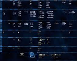 Vessel Size Chart Star Trek Online Suricatas Ship Tier Chart Cool