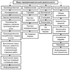 Реферат Предпринимательская деятельность com Банк  Предпринимательская деятельность