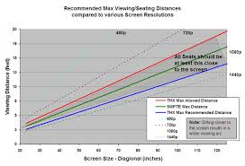 Lcd Monitor Resolution Chart 1080p Does Matter Heres When Screen Size Vs Viewing