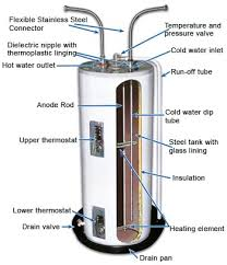 wiring diagram rheem water heaters the wiring diagram rheem water heater wiring diagram nodasystech wiring diagram