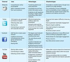 Social Media Comparison Chart Fighting Ebola And Promote Health With Social Media