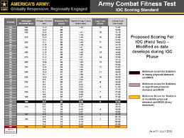 Air Force Fitness Score Chart Army Fitness Test Score Chart Weight Requirements For The