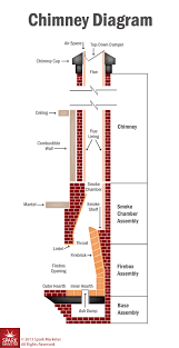 chimney system diagram san go ca