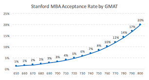 stanford mba acceptance rate analysis mba data guru stanford mba acceptance rate by gmat business school admission