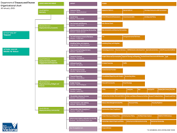 Dtf Organisation Chart Department Of Treasury And Finance