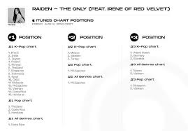 Itunes Chart Positions For The Only By Raiden Ft Irene From