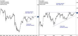 Breakout Net Chart
