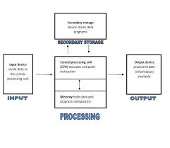 What Is Chart In Computer Computer Organization Chart Jrsevilla03s Blog