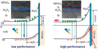 Metal Sputtering Buffer Layer for High Performance Si-Based Water Oxidation  Photoanode,ACS Applied Energy Materials - X-MOL