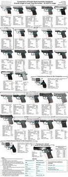 1911 Pistol Comparison Chart Comparison Mouse Gun Chart Guns For My Hunny Pinterest