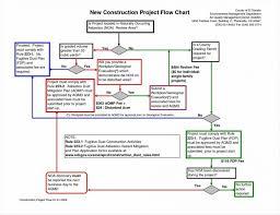 031 Rfp Process Flow Chart Beautiful Free Workflow Diagram