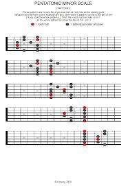 Guitar Pentatonic Scales Chart Pdf Pentatonic Minor Scale Pattern