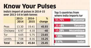 India Set To Import Tur Dal From Africa Amid High Domestic