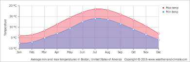 Climate And Average Monthly Weather In Mansfield