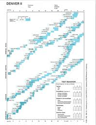 Denver Developmental Scale Chart Child Development Assessment Developmental Milestones And