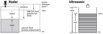 level transmitter wiring diagram wiring diagrams best radar vs ultrasonic level calibration points the devil s in the radio transmitter schematic level transmitter wiring diagram