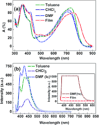 organic memory effect from donor acceptor polymers based on 7 fig 3 a uv vis absorption spectra of pibt bdt in solution and as films b photoluminescence spectra of pibt bdt in solution