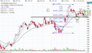 Icici Bank Candlestick Chart 30 One White Soldier Candlestick Pattern In Icici Bank