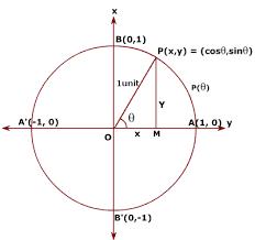 trigonometry class online geometry help