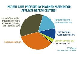Planned Parenthood Services Chart Planned Parenthood Kinds Of Services United Methodist Insight