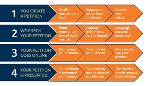 Petitions E Petitions And Paper Parliament Of Australia