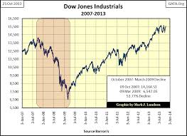 Wall Street Today Chart Evil Market Omens Seen In The Dow Jones Earnings And