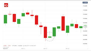 How To Trade With The Inverted Hammer Candlestick Pattern