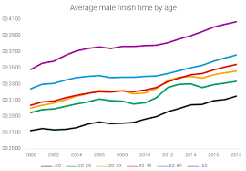 Average 5k Time By Age Chart 133 Stats On 5k Running Races In The Us Runrepeat