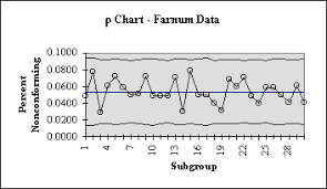 Steps In Constructing A P Chart Isixsigma