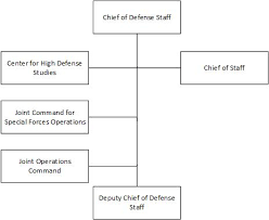 Nbc Org Chart Italian Armed Forces Wikipedia