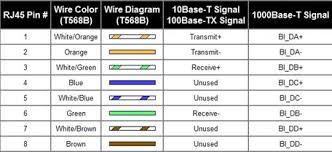 cat 5 wiring gigabit ethernet wiring diagram schematics ethernet crossover cable wiring diagram schematics and wiring