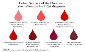 Menstrual Blood Problems Clots Color And Thickness In