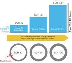 Pvc Pipe Dimension Chart Pvc 101 About Pvc Sizes Pvc Fitting Dimensions Pvc