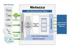 netezza architecture netezza architecture diagram netezza architecture netezza architecture diagram wiring diagram schematic architecture nice