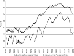 Economic Policy After The Great Recession Part Five After The
